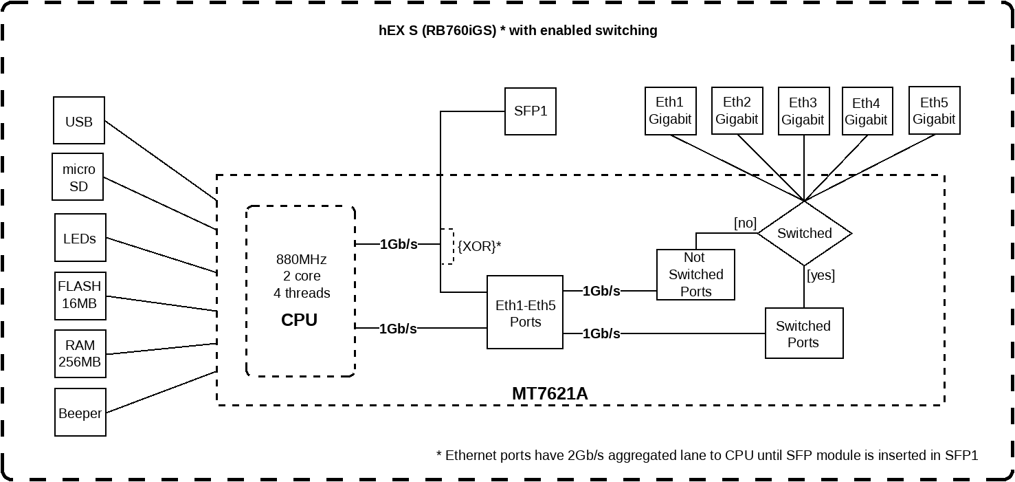 Router Mikrotik RB760iGS